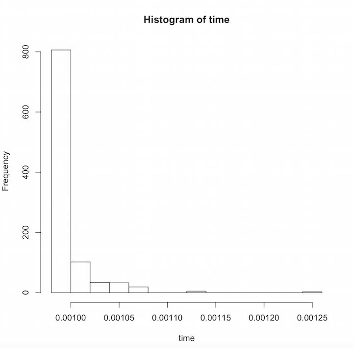 histogram of physician chatting time